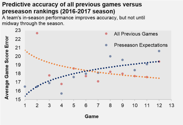 All previous games versus preseason expectations