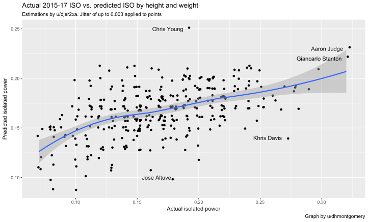 Graph by reddit dhmontgomery