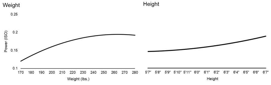 Height and Weight