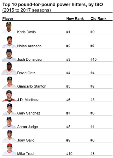 Top 10 hitters
