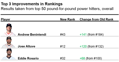 Top 3 improved rank players